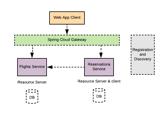 Spring Security OAuth2 Second Generation – Haytham Mohamed